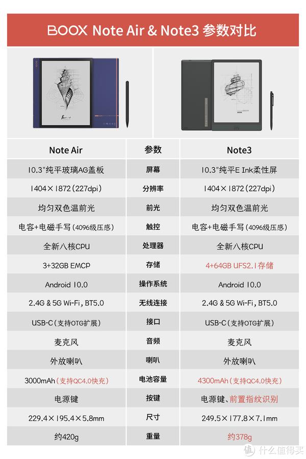 Boox Note AIr vs Boox Note3
