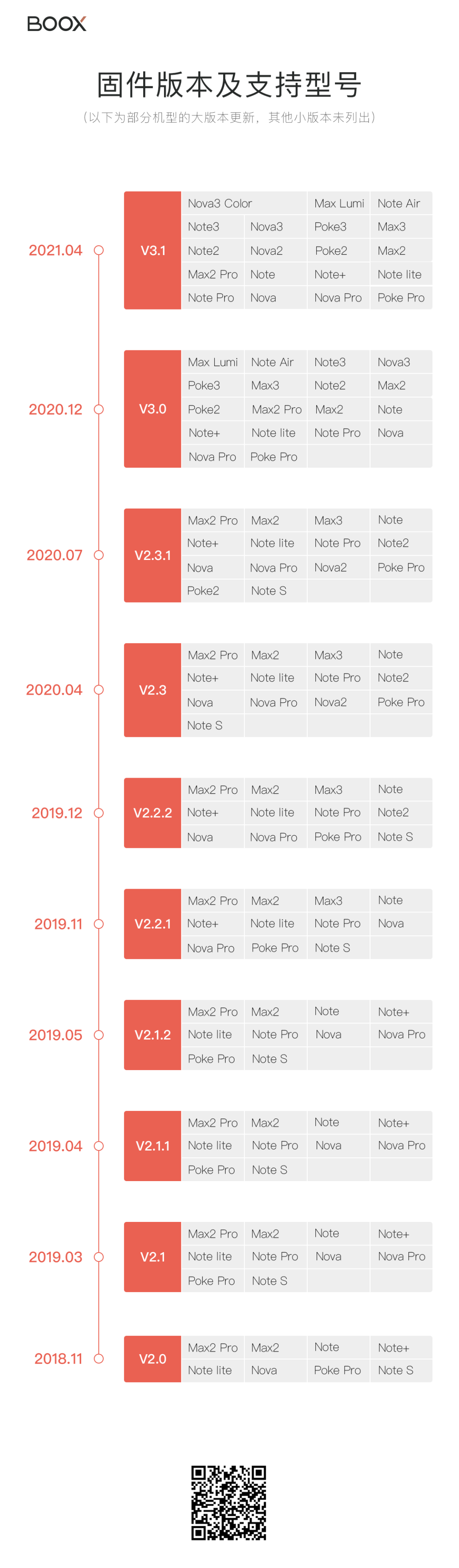 Boox 韌體版本型號對照表